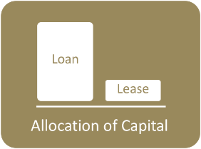 Allocation of Capital