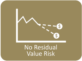 No Residual Value Risk